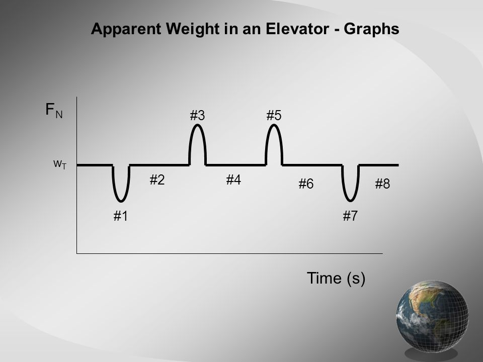 Apparent Weight in an Elevator - Graphs FNFN Time (s) wTwT #1 #2 #3 #4 #5 #6 #7 #8
