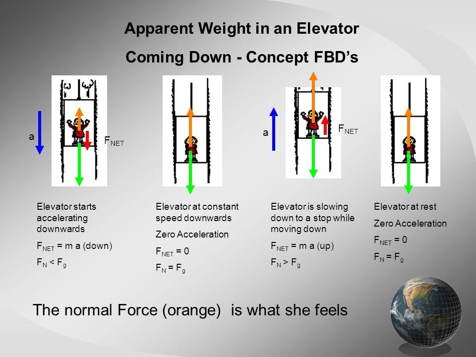 Apparent Weight in an Elevator Coming Down - Concept FBD's Elevator at rest Zero Acceleration F NET = 0 F N = F g Elevator starts accelerating downwards F NET = m a (down) F N < F g Elevator is slowing down to a stop while moving down F NET = m a (up) F N > F g Elevator at constant speed downwards Zero Acceleration F NET = 0 F N = F g The normal Force (orange) is what she feels a a F NET