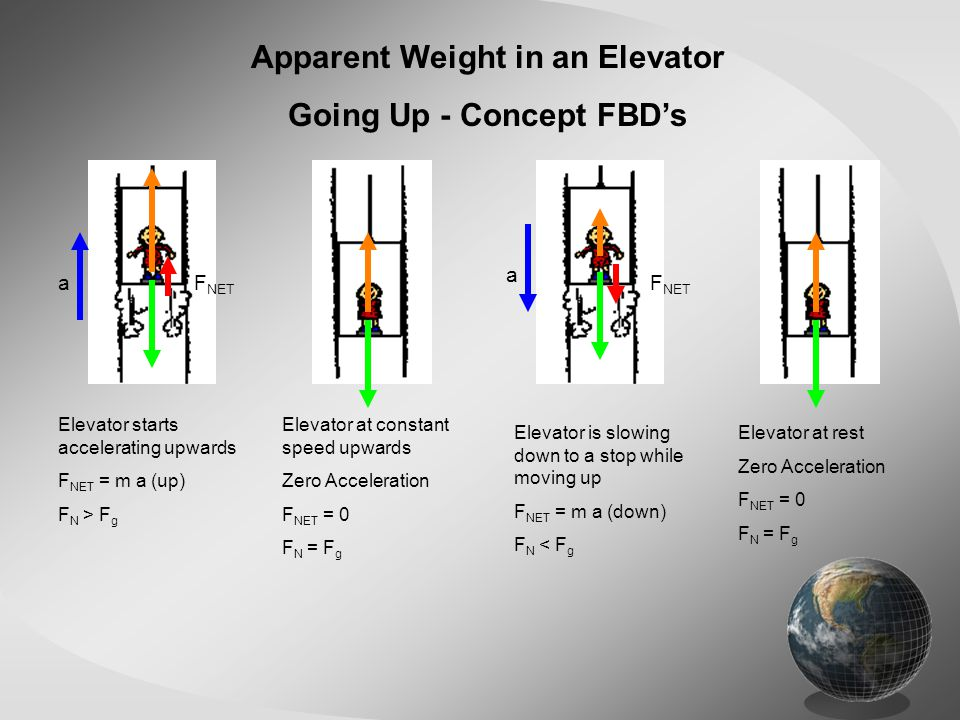 Apparent Weight in an Elevator Going Up - Concept FBD's Elevator at rest Zero Acceleration F NET = 0 F N = F g Elevator starts accelerating upwards F NET = m a (up) F N > F g Elevator at constant speed upwards Zero Acceleration F NET = 0 F N = F g Elevator is slowing down to a stop while moving up F NET = m a (down) F N < F g a aF NET