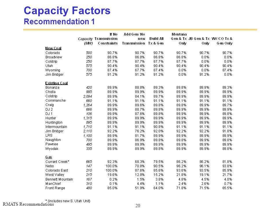 20 RMATS Recommendations Capacity Factors Recommendation 1
