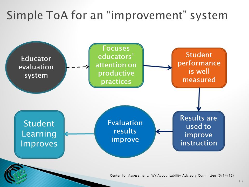 13 Student Learning Improves Focuses educators' attention on productive practices Educator evaluation system Center for Assessment.