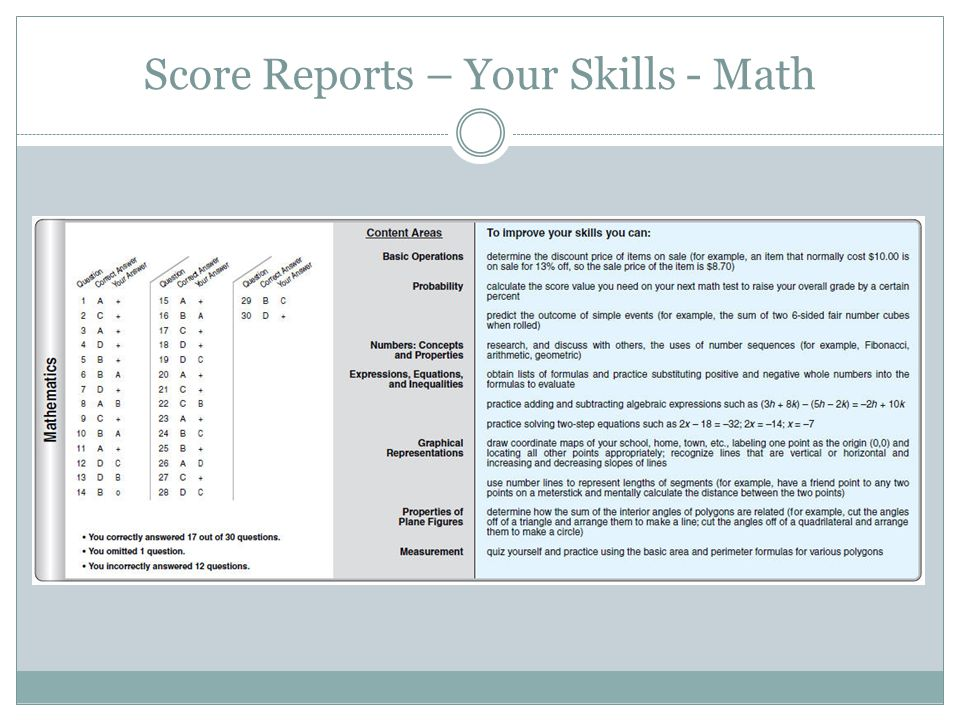 Score Reports – Your Skills - Math