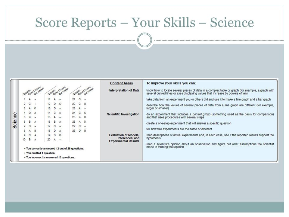 Score Reports – Your Skills – Science