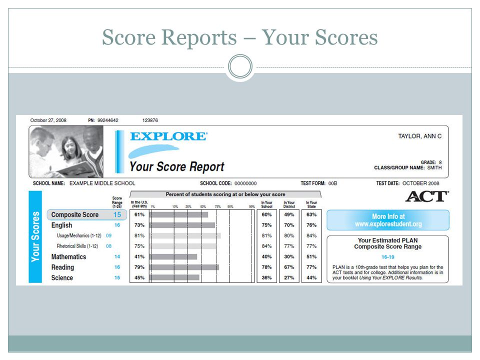 Score Reports – Your Scores