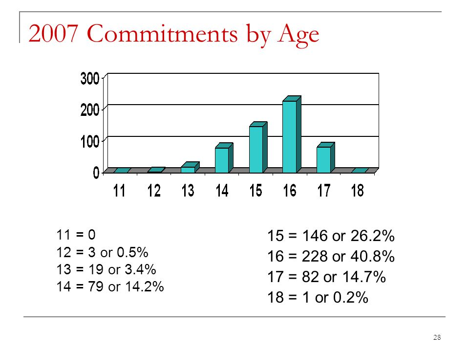 28 2007 Commitments by Age 11 = 0 12 = 3 or 0.5% 13 = 19 or 3.4% 14 = 79 or 14.2% 15 = 146 or 26.2% 16 = 228 or 40.8% 17 = 82 or 14.7% 18 = 1 or 0.2%