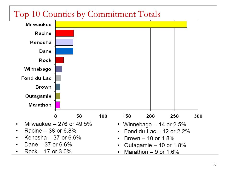 29 Top 10 Counties by Commitment Totals Milwaukee – 276 or 49.5% Racine – 38 or 6.8% Kenosha – 37 or 6.6% Dane – 37 or 6.6% Rock – 17 or 3.0% Winnebago – 14 or 2.5% Fond du Lac – 12 or 2.2% Brown – 10 or 1.8% Outagamie – 10 or 1.8% Marathon – 9 or 1.6%