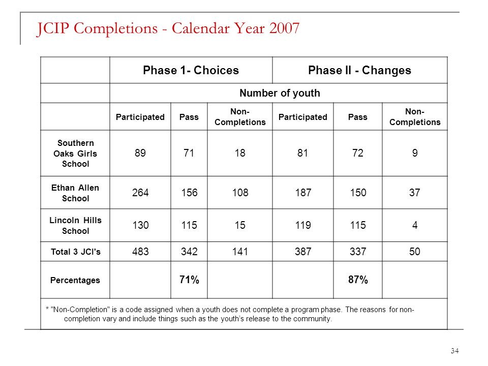 34 JCIP Completions - Calendar Year 2007 Phase 1- ChoicesPhase II - Changes Number of youth ParticipatedPass Non- Completions ParticipatedPass Non- Completions Southern Oaks Girls School 89711881729 Ethan Allen School 26415610818715037 Lincoln Hills School 130115151191154 Total 3 JCI s 48334214138733750 Percentages 71% 87% * Non-Completion is a code assigned when a youth does not complete a program phase.