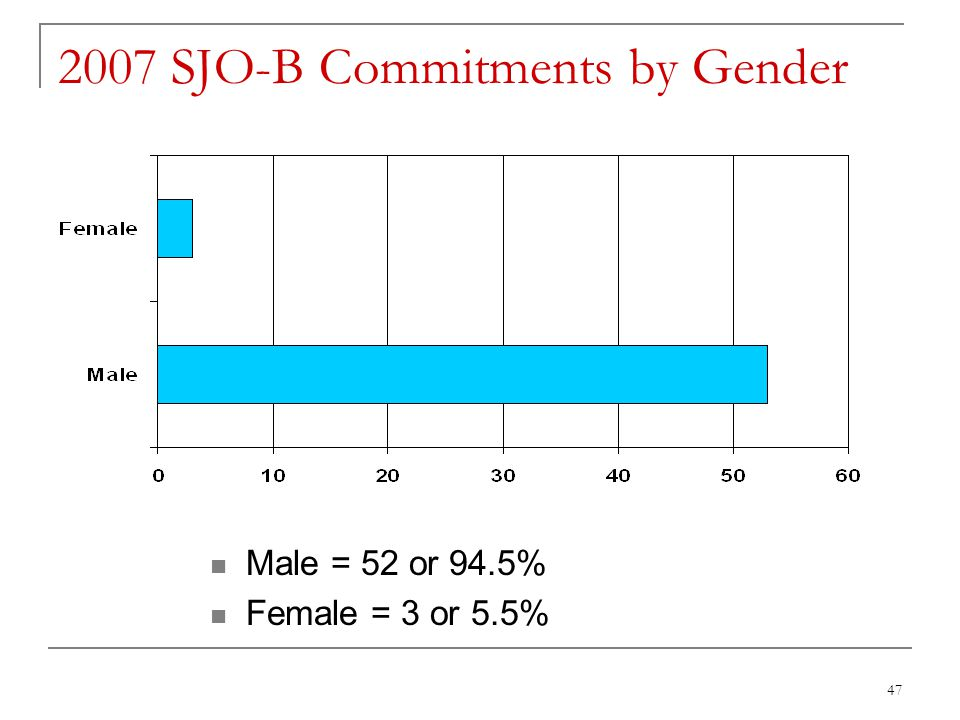 47 2007 SJO-B Commitments by Gender Male = 52 or 94.5% Female = 3 or 5.5%