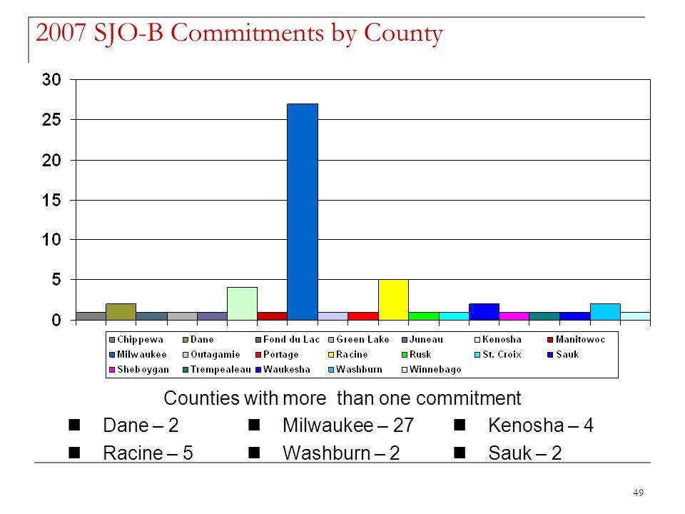 49 2007 SJO-B Commitments by County Counties with more than one commitment Dane – 2 Milwaukee – 27 Kenosha – 4 Racine – 5 Washburn – 2 Sauk – 2