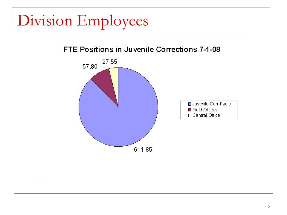 37 DJC Recidivism Data Release Year Youth released Two year average Male percentage Female percentage 200078718.30%19.54%7.69% 200183317.53%18.81%7.45% 200275618.78%20.52%7.14% 200367213.84%14.48%8.45% 200462816.40%18.23%4.71%