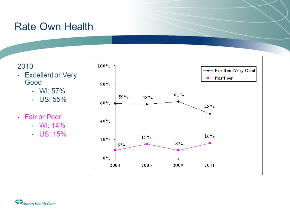 Rate Own Health 2010 Excellent or Very Good WI: 57% US: 55% Fair or Poor WI: 14% US: 15%