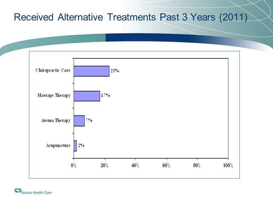 Received Alternative Treatments Past 3 Years (2011)