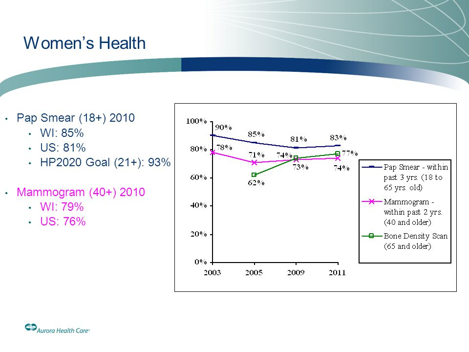 Women's Health Pap Smear (18+) 2010 WI: 85% US: 81% HP2020 Goal (21+): 93% Mammogram (40+) 2010 WI: 79% US: 76%