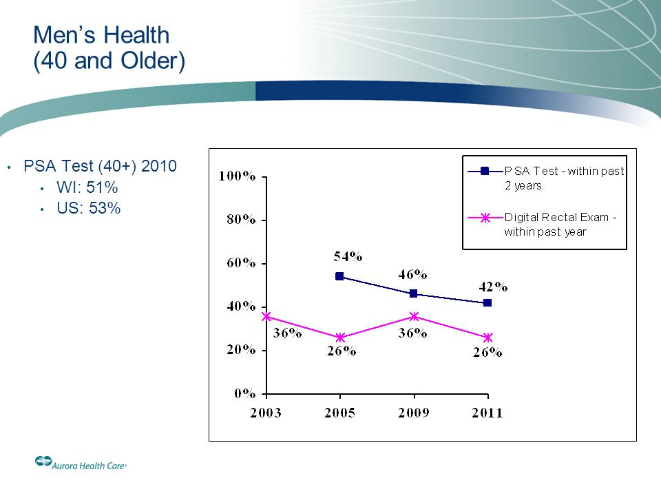 Men's Health (40 and Older) PSA Test (40+) 2010 WI: 51% US: 53%