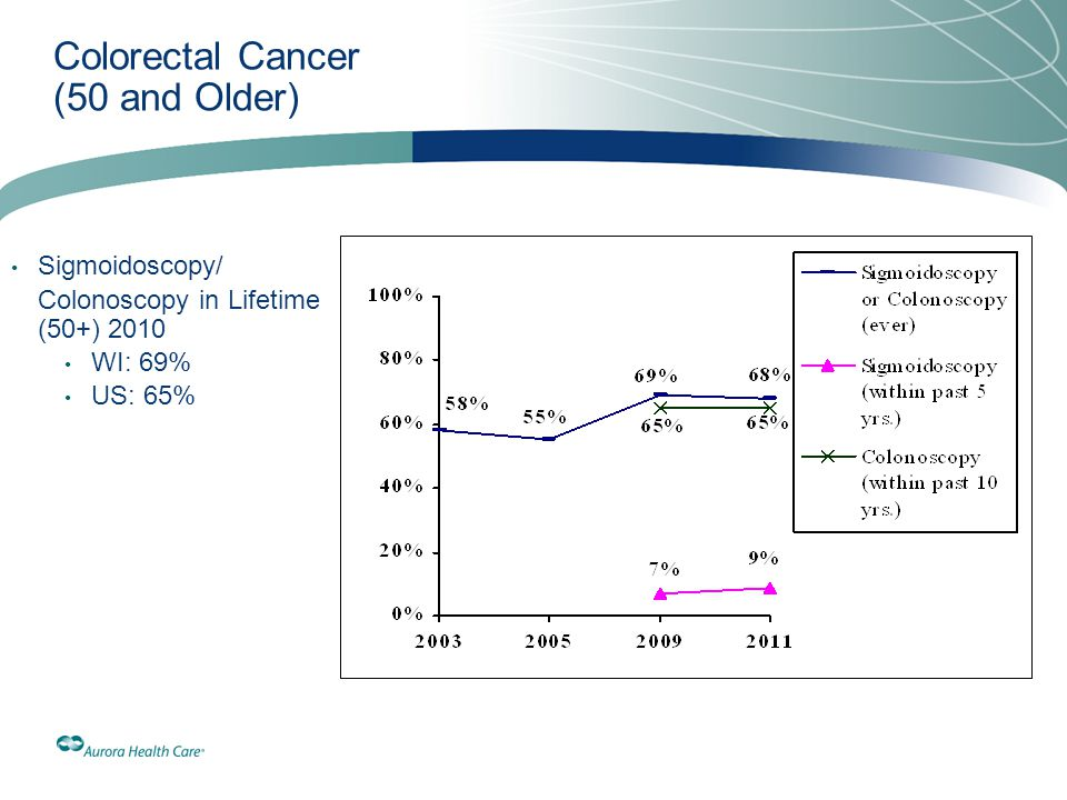 Colorectal Cancer (50 and Older) Sigmoidoscopy/ Colonoscopy in Lifetime (50+) 2010 WI: 69% US: 65%
