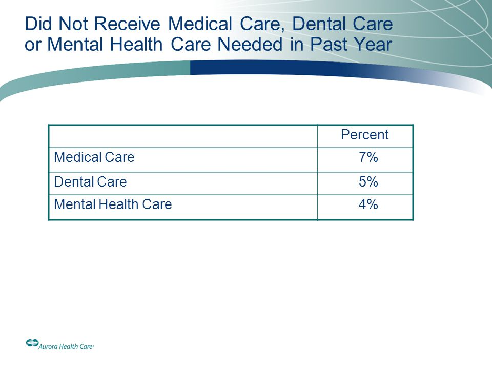 Did Not Receive Medical Care, Dental Care or Mental Health Care Needed in Past Year Percent Medical Care 7% Dental Care 5% Mental Health Care 4%