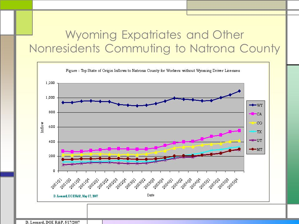 Wyoming Expatriates and Other Nonresidents Commuting to Natrona County D.