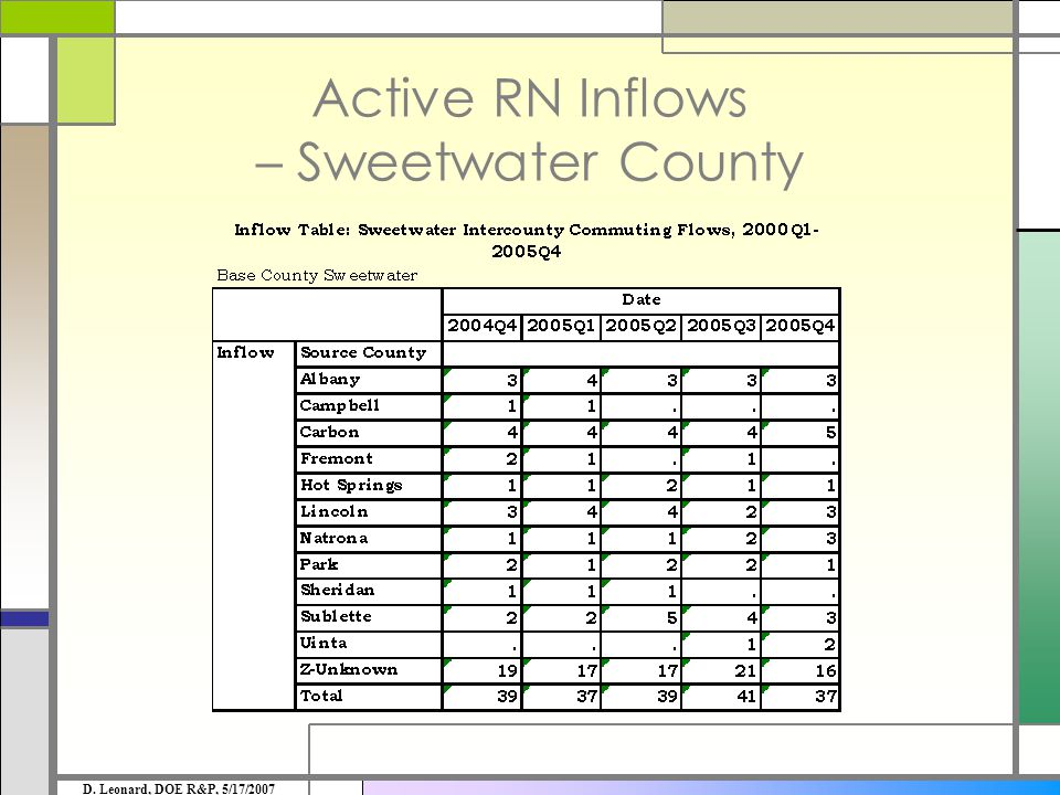Active RN Inflows – Sweetwater County D. Leonard, DOE R&P, 5/17/2007