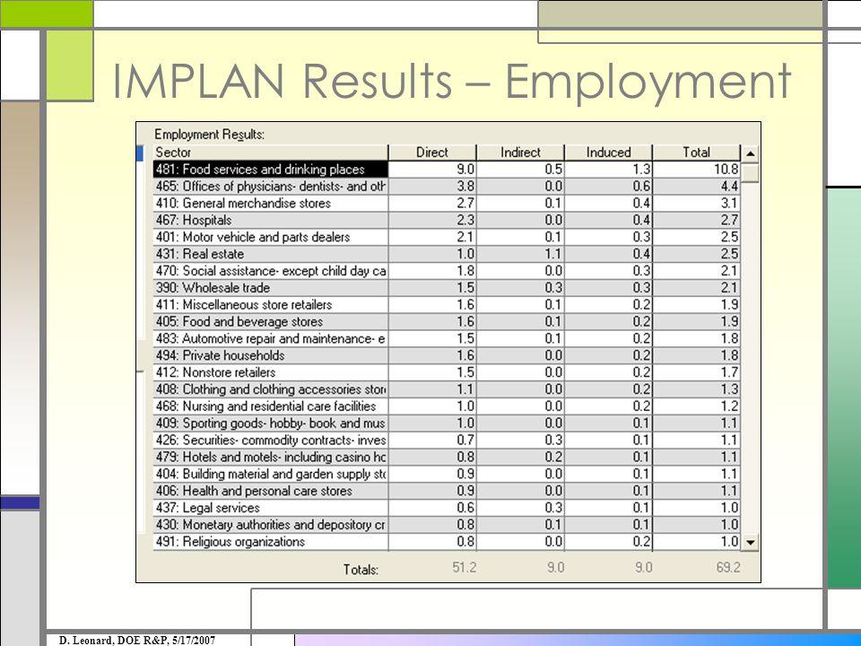 IMPLAN Results – Employment D. Leonard, DOE R&P, 5/17/2007