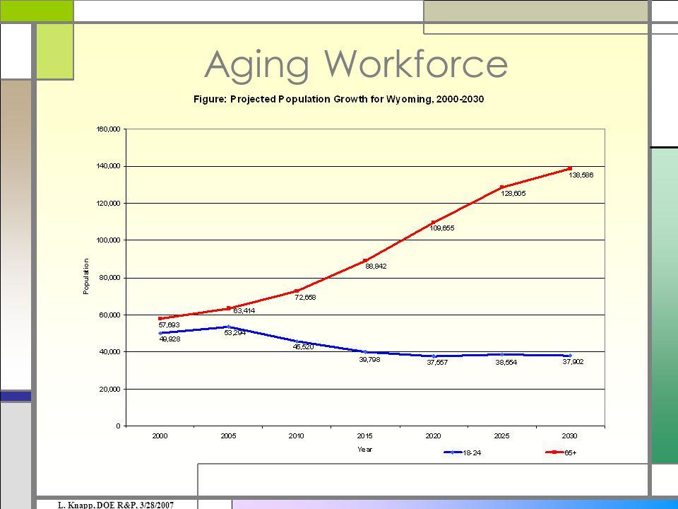 Aging Workforce L. Knapp, DOE R&P, 3/28/2007