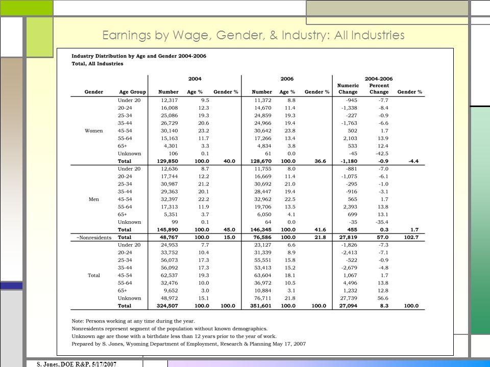 Earnings by Wage, Gender, & Industry: All Industries S. Jones, DOE R&P, 5/17/2007