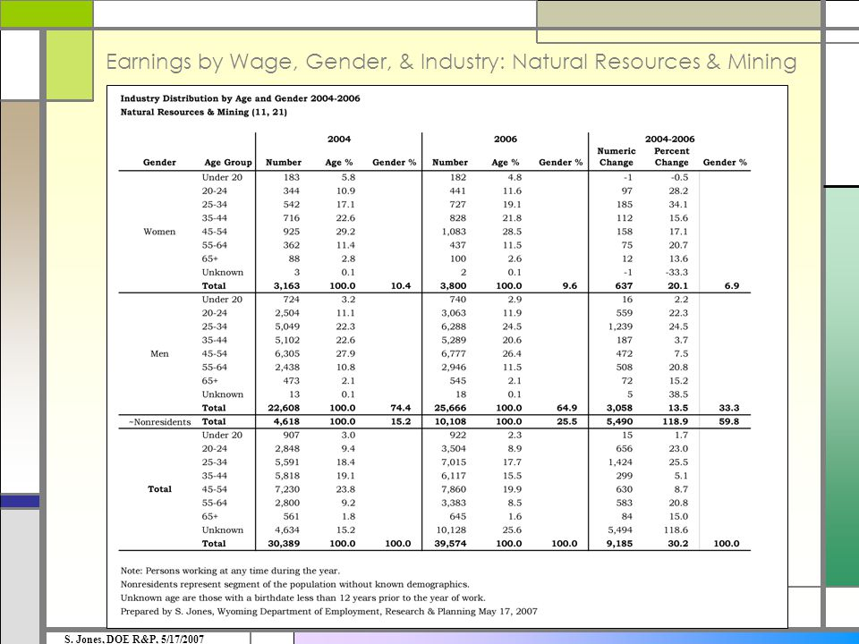 Earnings by Wage, Gender, & Industry: Natural Resources & Mining S. Jones, DOE R&P, 5/17/2007