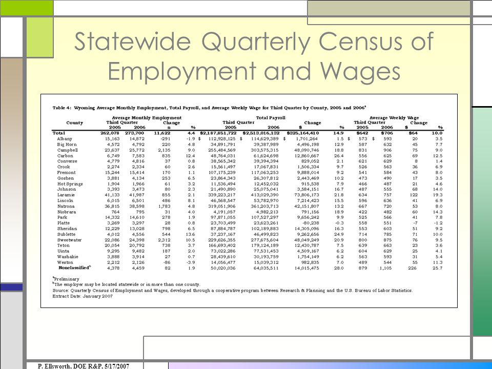 Quarterly Census of Employment & Wages Table for Natrona County P. Ellsworth, DOE R&P, 5/17/2007