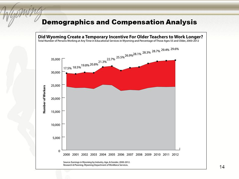 Demographics and Compensation Analysis 14