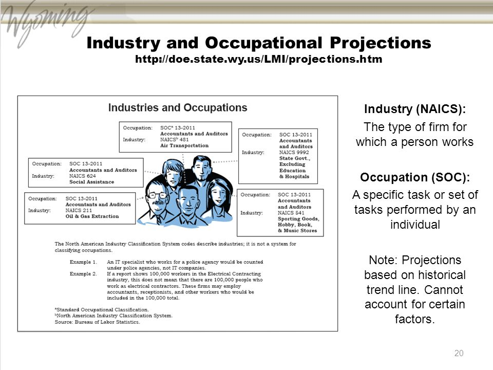 20 Industry and Occupational Projections http://doe.state.wy.us/LMI/projections.htm Industry (NAICS): The type of firm for which a person works Occupation (SOC): A specific task or set of tasks performed by an individual Note: Projections based on historical trend line.