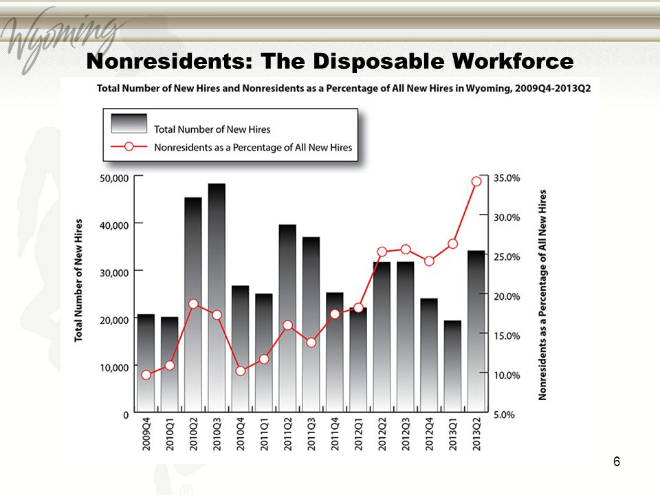 Nonresidents: The Disposable Workforce 6