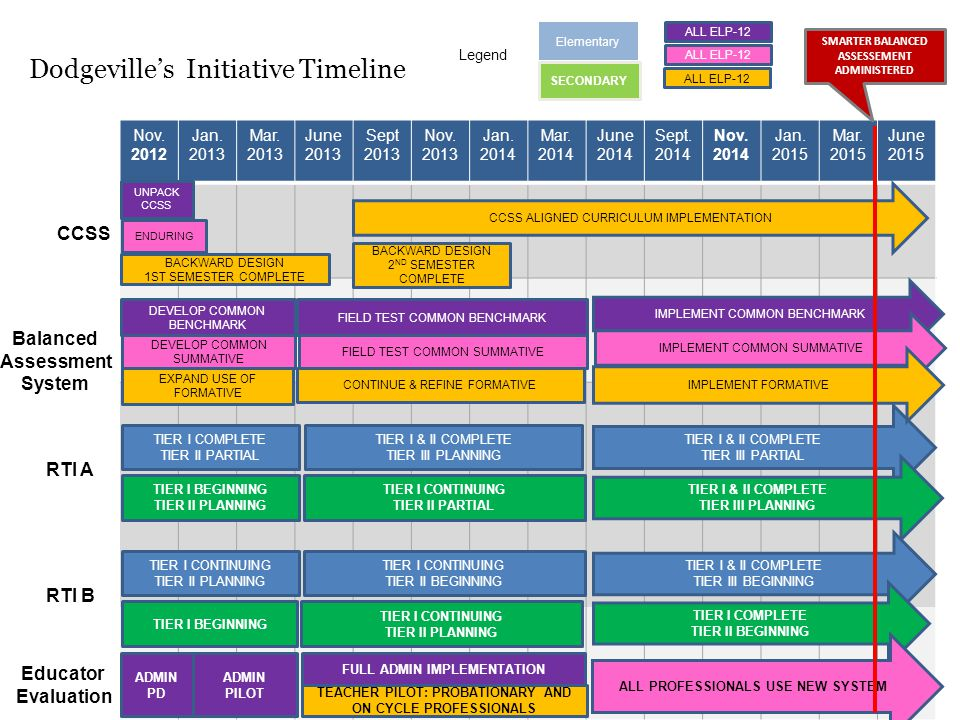 Dodgeville's Initiative Timeline Nov. 2012 Jan. 2013 Mar.
