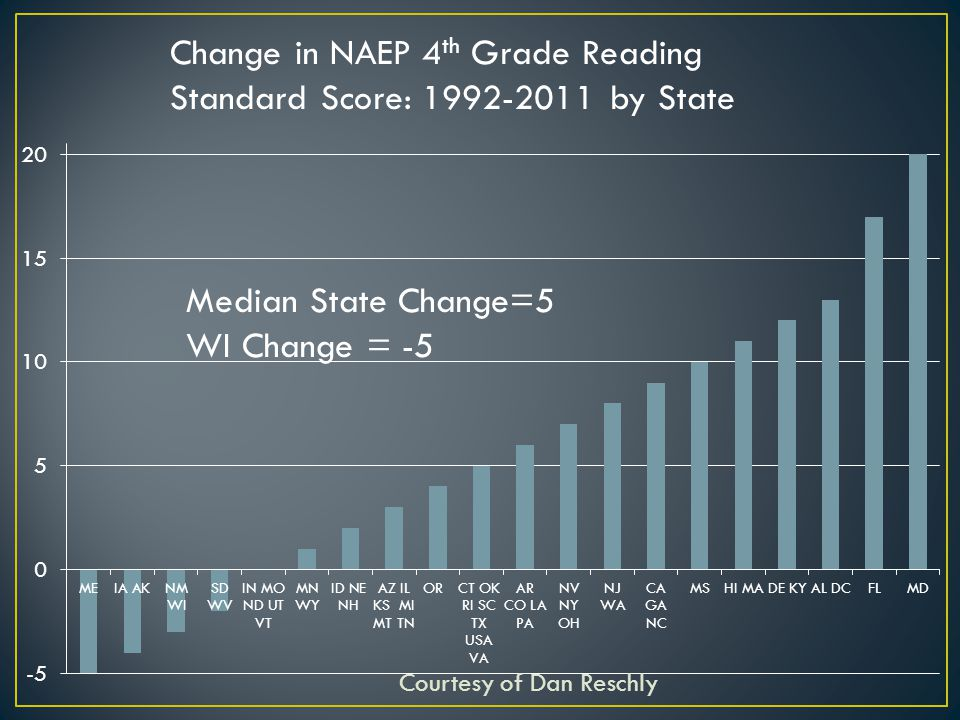 Change in NAEP 4 th Grade Reading Standard Score: 1992-2011 by State Median State Change=5 WI Change = -5 Courtesy of Dan Reschly