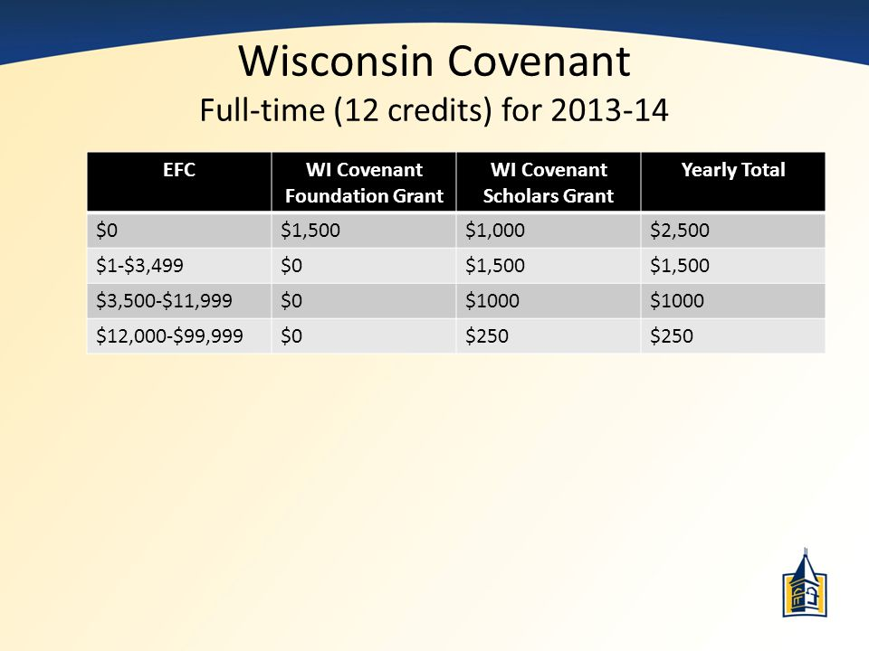 Wisconsin Covenant Full-time (12 credits) for 2013-14 EFCWI Covenant Foundation Grant WI Covenant Scholars Grant Yearly Total $0$1,500$1,000$2,500 $1-