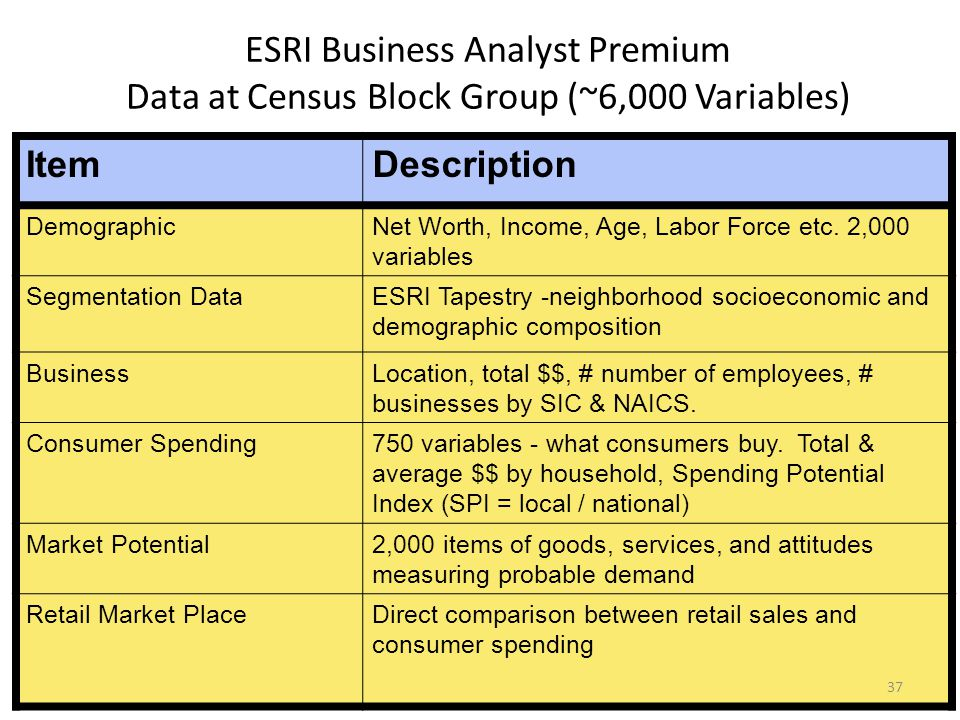 ESRI Business Analyst Premium Data at Census Block Group (~6,000 Variables) ItemDescription DemographicNet Worth, Income, Age, Labor Force etc.