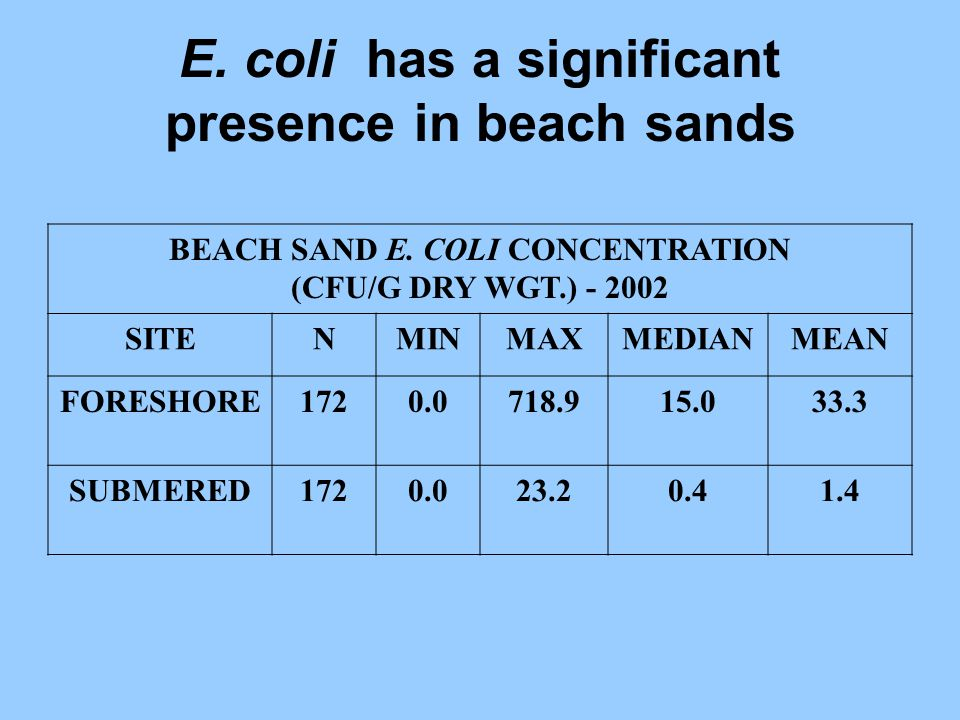 E. coli has a significant presence in beach sands BEACH SAND E. COLI CONCENTRATION (CFU/G DRY WGT.) - 2002 SITENMINMAXMEDIANMEAN FORESHORE1720.0718.91