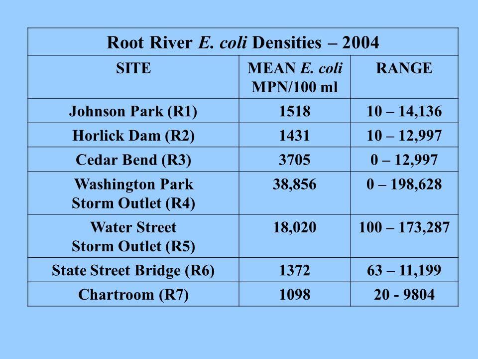Root River E. coli Densities – 2004 SITEMEAN E.