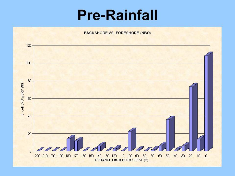 Pre-Rainfall