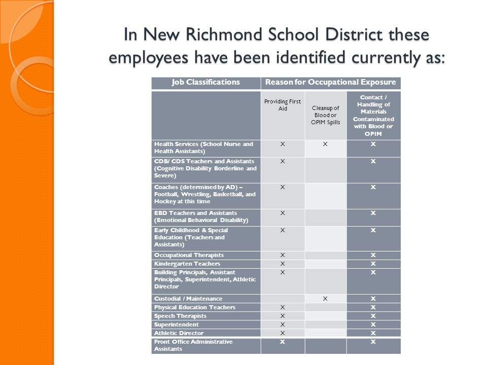 In New Richmond School District these employees have been identified currently as: Job ClassificationsReason for Occupational Exposure Providing First