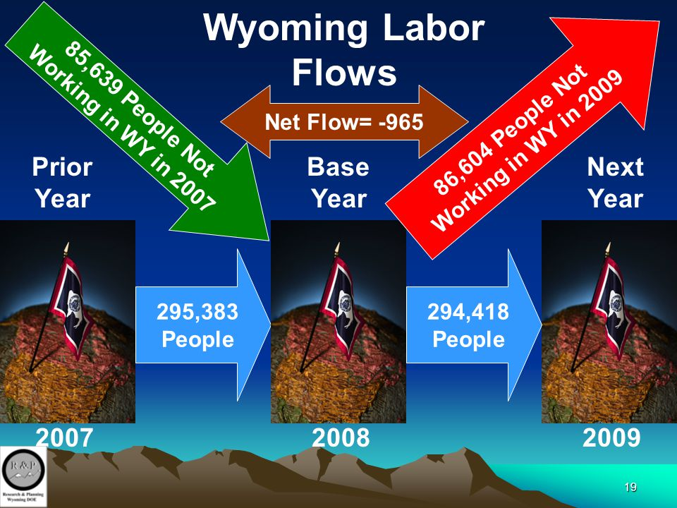 19 295,383 People 200820072009 85,639 People Not Working in WY in 2007 Wyoming Labor Flows Base Year 294,418 People Prior Year Next Year Net Flow= -96
