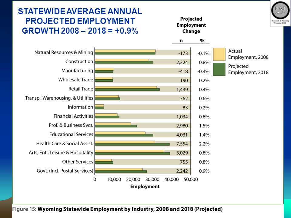 26 STATEWIDE AVERAGE ANNUAL PROJECTED EMPLOYMENT GROWTH 2008 – 2018 = +0.9%