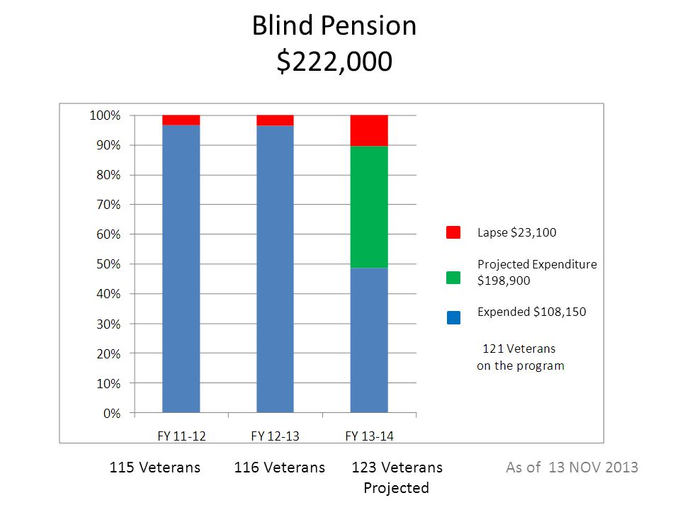 Blind Pension $222,000 115 Veterans116 Veterans123 Veterans Projected Lapse $23,100 Projected Expenditure $198,900 Expended $108,150 As of 13 NOV 2013