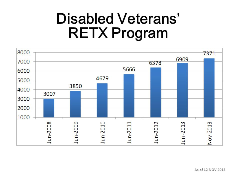 Disabled Veterans' RETX Program As of 12 NOV 2013