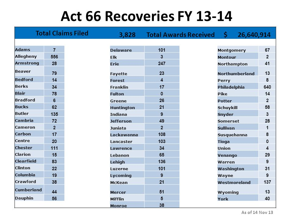 Act 66 Recoveries FY 13-14 Total Claims Filed 3,828Total Awards Received $ 26,640,914 Adams 7 Delaware 101 Montgomery 67 Allegheny 556 Elk 3 Montour 2