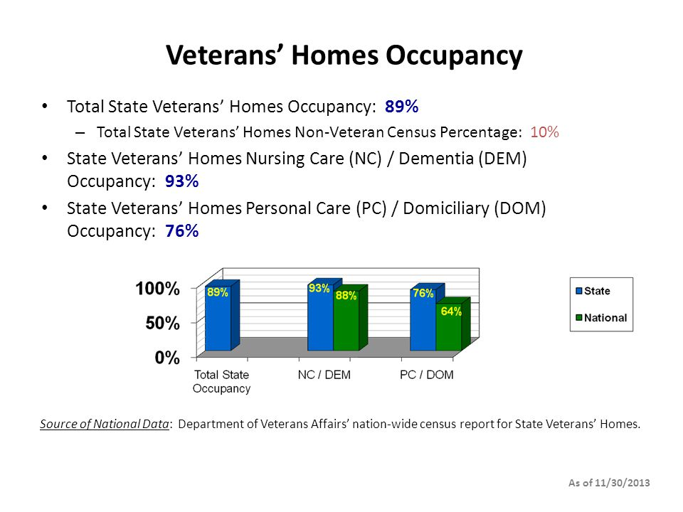 Veterans' Homes Occupancy Total State Veterans' Homes Occupancy: 89% – Total State Veterans' Homes Non-Veteran Census Percentage: 10% State Veterans' Homes Nursing Care (NC) / Dementia (DEM) Occupancy: 93% State Veterans' Homes Personal Care (PC) / Domiciliary (DOM) Occupancy: 76% As of 11/30/2013 Source of National Data: Department of Veterans Affairs' nation-wide census report for State Veterans' Homes.