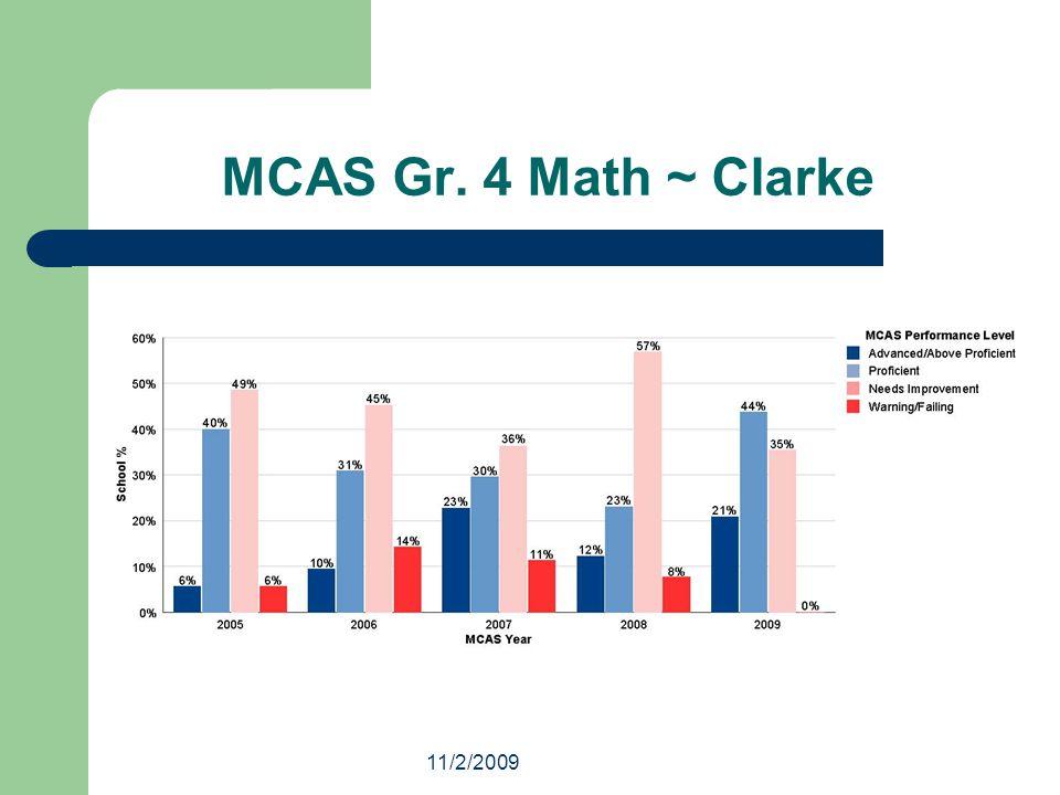11/2/2009 MCAS Gr. 4 Math ~ Clarke