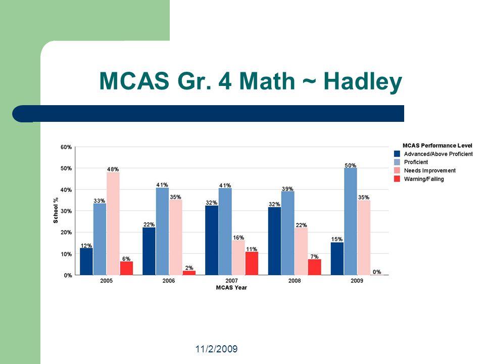 11/2/2009 MCAS Gr. 4 Math ~ Hadley