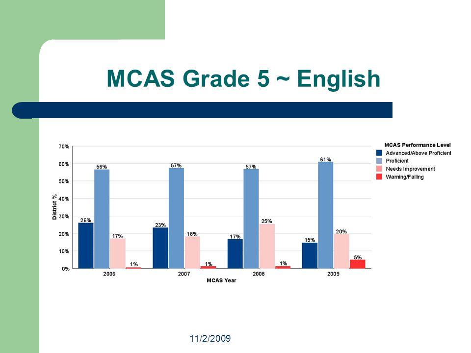 11/2/2009 MCAS Grade 5 ~ English