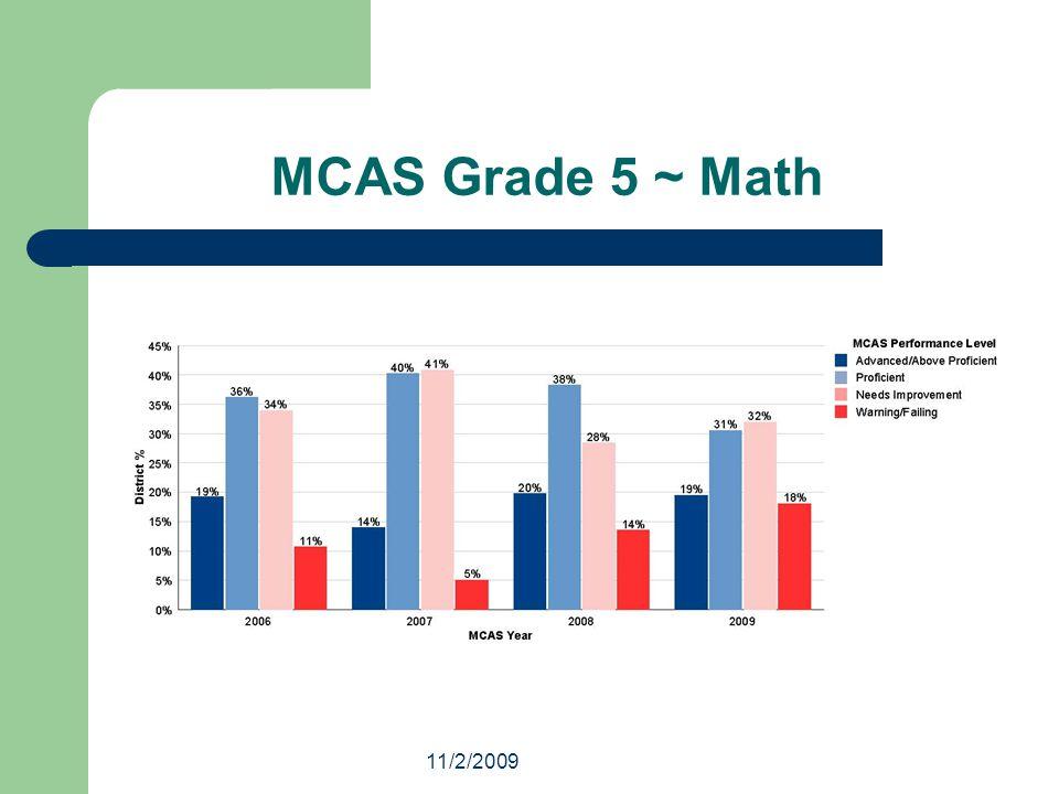 11/2/2009 MCAS Grade 5 ~ Math