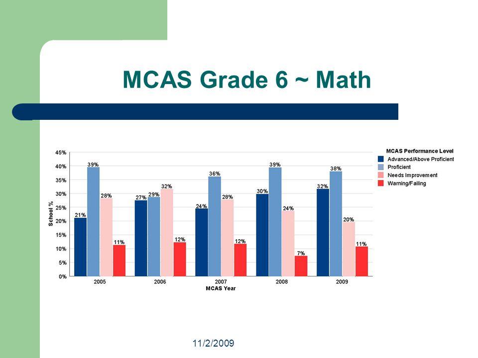 11/2/2009 MCAS Grade 6 ~ Math