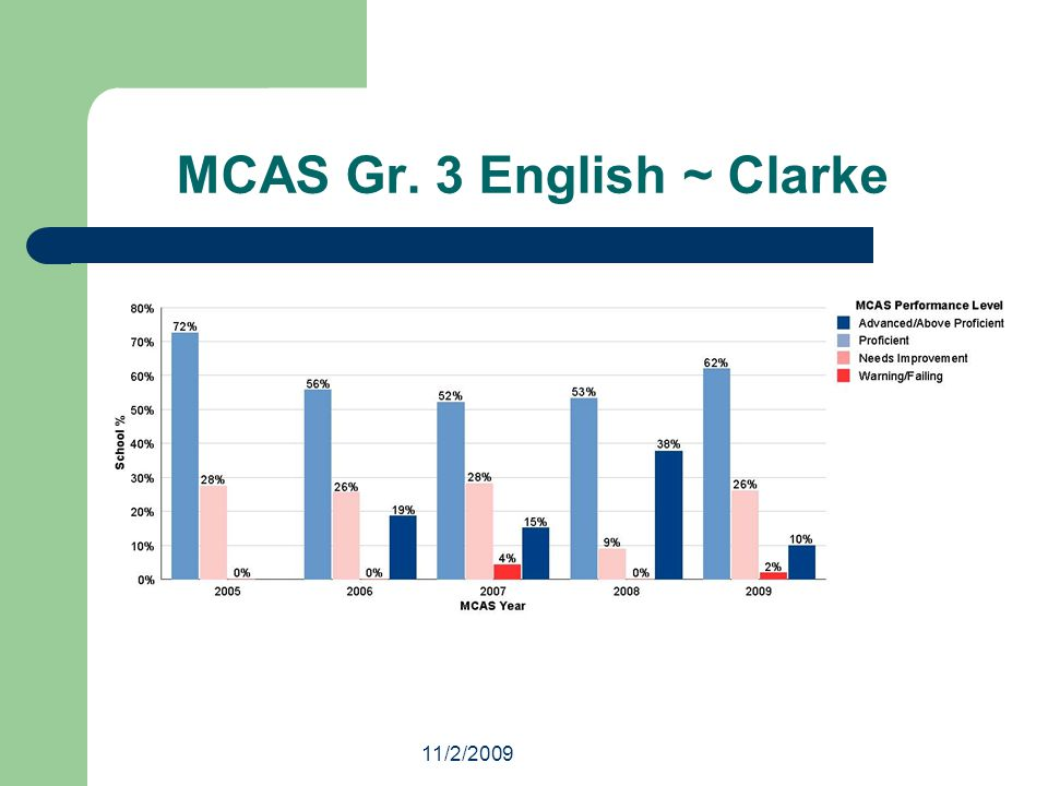 11/2/2009 Last year the district piloted a new Math program at the Clarke school at grades 3 and 4 that is better aligned with state standards and includes strategic and intensive interventions.